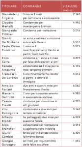 vitalizi-condannati-parlamento-italia